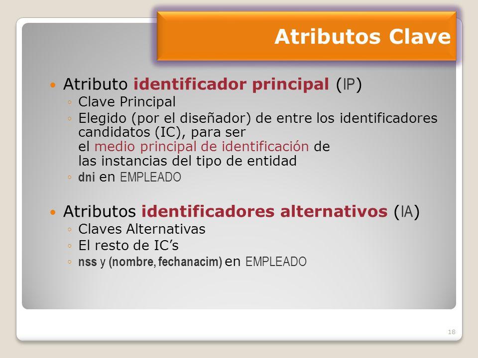 18 Atributo identificador principal ( IP ) Clave Principal Elegido (por el diseñador) de entre los identificadores candidatos (IC), para ser el medio principal de identificación de las instancias del tipo de entidad dni en EMPLEADO Atributos identificadores alternativos ( IA ) Claves Alternativas El resto de ICs nss y (nombre, fechanacim) en EMPLEADO Atributos Clave