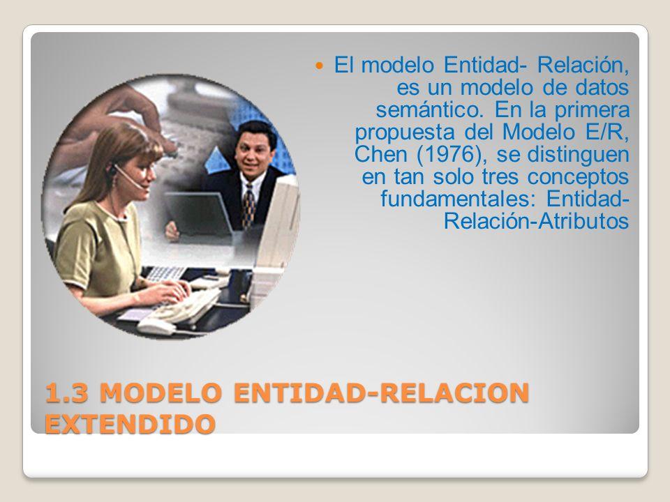 3 Conceptos básicos del modelo Conceptos básicos del modelo Entidad ( entity ) Atributo ( attribute ) Dominio ( values set ) Relación ( relationship )