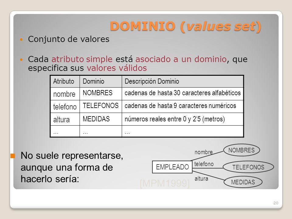 20 No suele representarse, aunque una forma de hacerlo sería: [MPM1999] DOMINIO (values set) Conjunto de valores Cada atributo simple está asociado a un dominio, que especifica sus valores válidos AtributoDominioDescripción Dominio nombre NOMBREScadenas de hasta 30 caracteres alfabéticos telefono TELEFONOScadenas de hasta 9 caracteres numéricos altura MEDIDASnúmeros reales entre 0 y 25 (metros)...