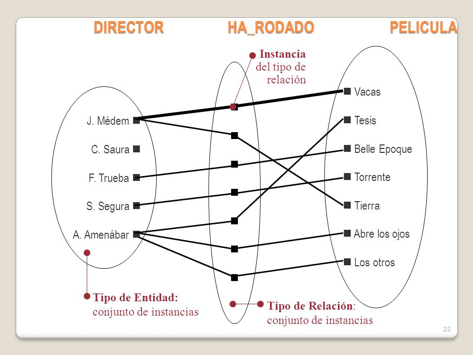 22 DIRECTORHA_RODADOPELICULA J.Médem C. Saura F. Trueba S.