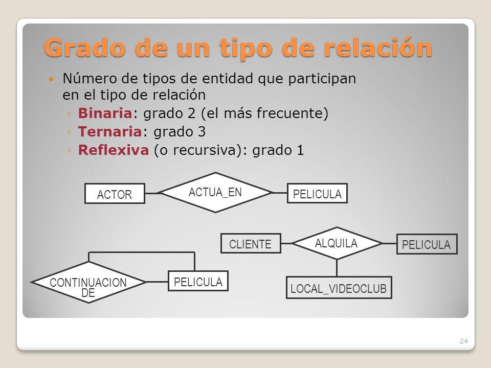24 ACTOR PELICULA ACTUA_EN CLIENTE PELICULA LOCAL_VIDEOCLUB ALQUILA Grado de un tipo de relación Número de tipos de entidad que participan en el tipo de relación Binaria: grado 2 (el más frecuente) Ternaria: grado 3 Reflexiva (o recursiva): grado 1 PELICULA CONTINUACION DE