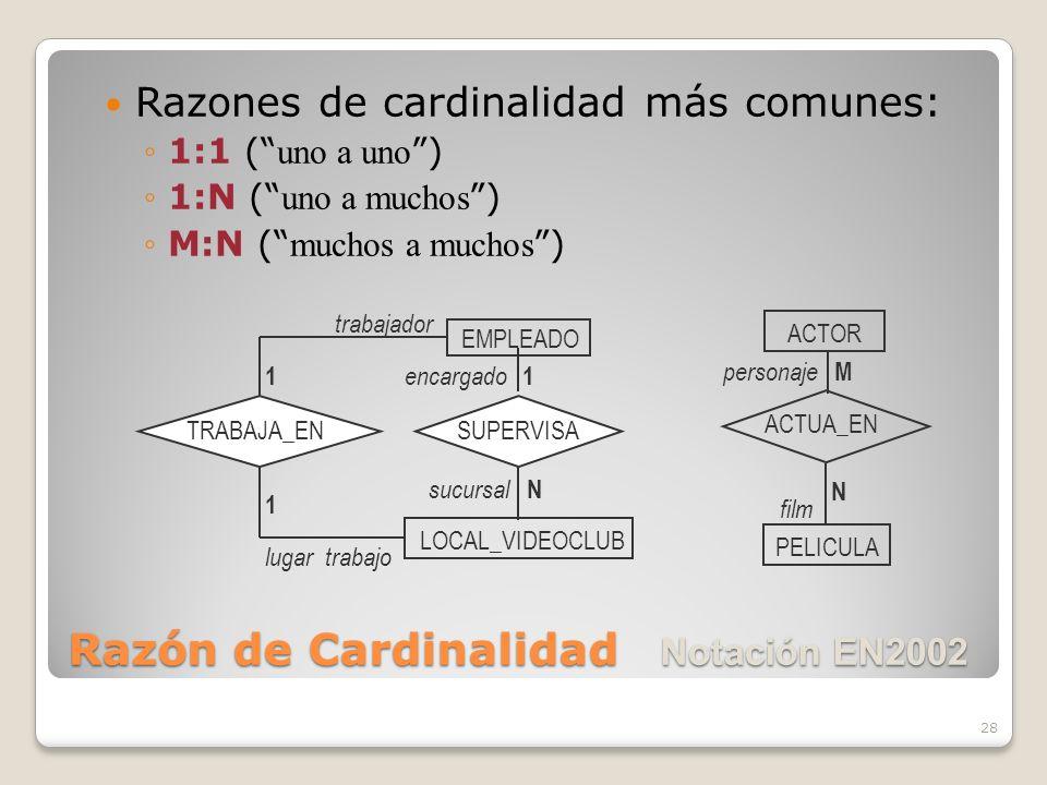 28 Razones de cardinalidad más comunes: 1:1 ( uno a uno ) 1:N ( uno a muchos ) M:N ( muchos a muchos ) ACTOR PELICULA personaje film M ACTUA_EN N EMPLEADO LOCAL_VIDEOCLUB encargado sucursal 1 trabajador lugar trabajo 1 TRABAJA_ENSUPERVISA N 1 Razón de Cardinalidad Notación EN2002
