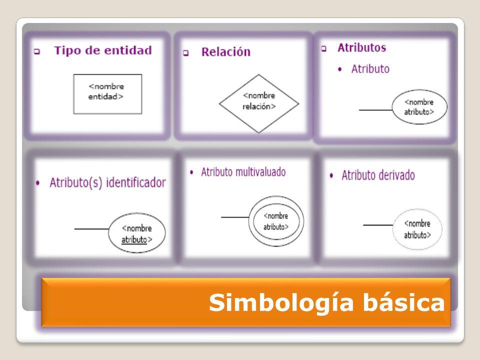 35 Agrupación de instancias dentro de un tipo de entidad, que debe representarse explícitamente debido a su importancia para el diseño o aplicación Subtipos del tipo de entidad VEHÍCULO : CAMIÓN TURISMO AUTOBÚS CICLOMOTOR Subtipos del tipo de entidad EMPLEADO : SECRETARIO GERENTE COMERCIAL El tipo de entidad que se especializa en otros se llama supertipo ( VEHICULO, EMPLEADO ) E/G: Subtipo de un tipo de entidad Extensiones del modelo