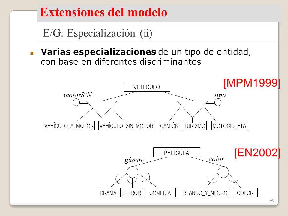 40 Varias especializaciones de un tipo de entidad, con base en diferentes discriminantes VEHÍCULO PELÍCULA tipomotorS/N color género [MPM1999] [EN2002] E/G: Especialización (ii) Extensiones del modelo VEHÍCULO_SIN_MOTORVEHÍCULO_A_MOTORMOTOCICLETACAMIÓNTURISMO COLORBLANCO_Y_NEGROCOMEDIADRAMATERROR