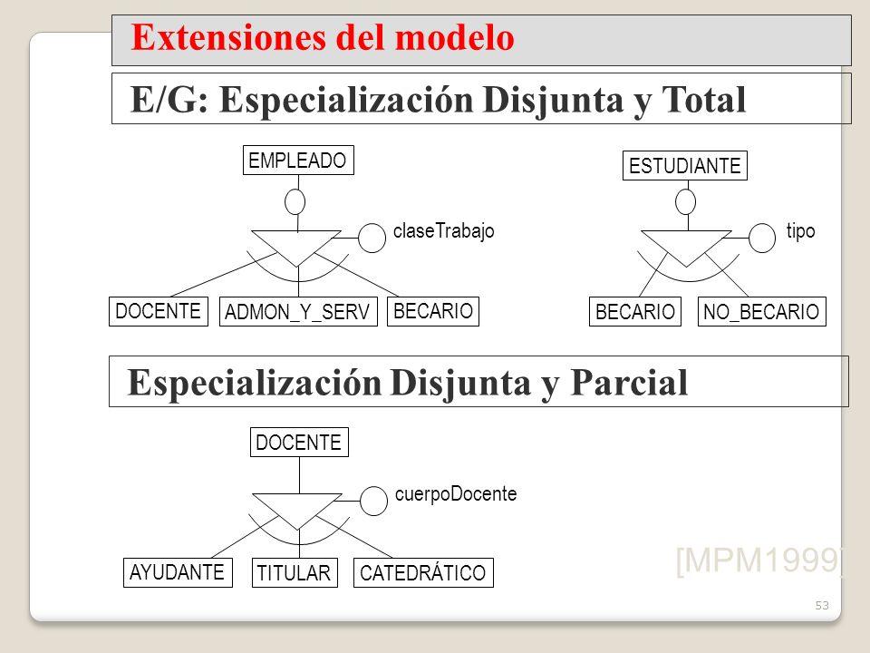 53 EMPLEADO claseTrabajo ESTUDIANTE tipo [MPM1999] Extensiones del modelo E/G: Especialización Disjunta y Total DOCENTEBECARIO NO_BECARIOADMON_Y_SERV Especialización Disjunta y Parcial DOCENTE TITULAR AYUDANTE CATEDRÁTICO cuerpoDocente