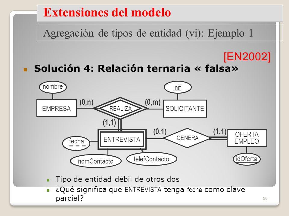 69 EMPRESA OFERTA EMPLEO (1,1) (0,m) SOLICITANTE (0,n) REALIZA (0,1)(1,1) GENERA fecha nombre idOferta nif ENTREVISTA Agregación de tipos de entidad (vi): Ejemplo 1 Extensiones del modelo Solución 4: Relación ternaria « falsa» [EN2002] nomContacto telefContacto Tipo de entidad débil de otros dos ¿Qué significa que ENTREVISTA tenga fecha como clave parcial?