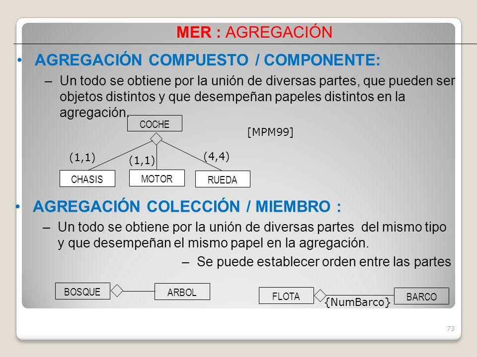 73 AGREGACIÓN MER : AGREGACIÓN [MPM99] AGREGACIÓN COMPUESTO / COMPONENTE: –Un todo se obtiene por la unión de diversas partes, que pueden ser objetos distintos y que desempeñan papeles distintos en la agregación.
