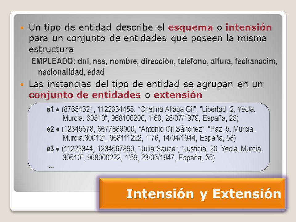 70 Tipo de entidad débil de otros dos EMPRESA OFERTA EMPLEO (1,1) (0,m) SOLICITANTE (0,n) REALIZA (0,1) (1,1) GENERA fech a nombre idOferta nif ENTREVISTA Agregación de tipos de entidad (vii): Ejemplo 1 Extensiones del modelo Solución 5: [EN2002] SUFRE (1,1)