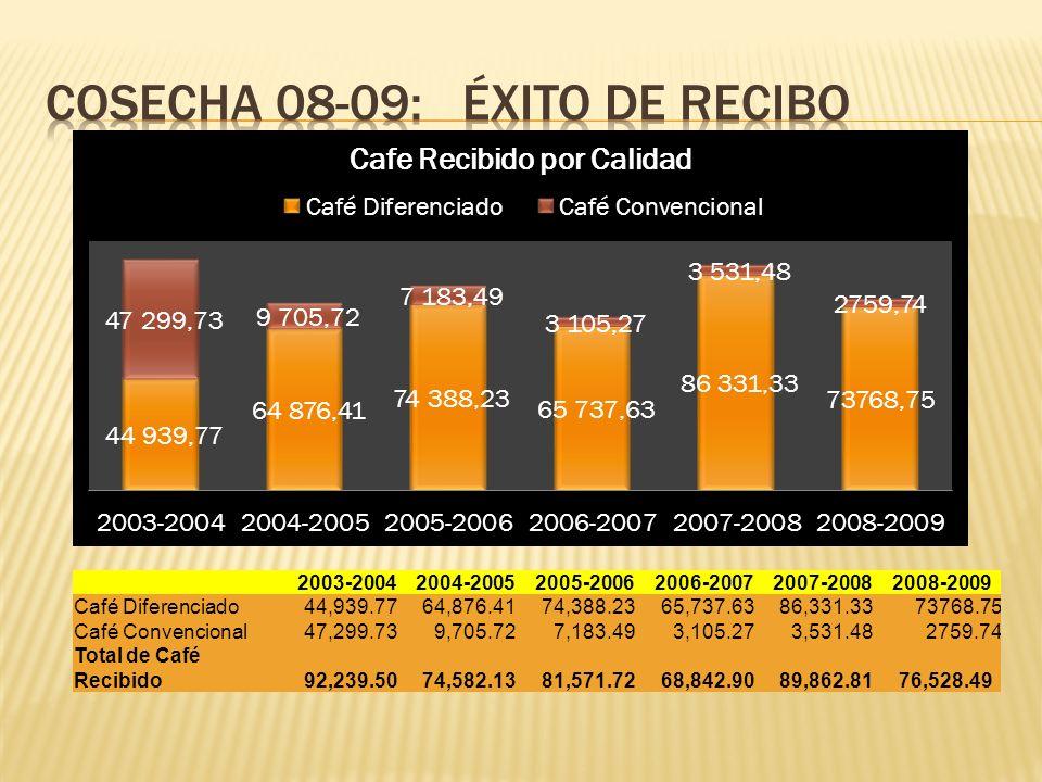 2003-20042004-20052005-20062006-20072007-20082008-2009 Café Diferenciado 44,939.77 64,876.41 74,388.23 65,737.63 86,331.3373768.75 Café Convencional 4