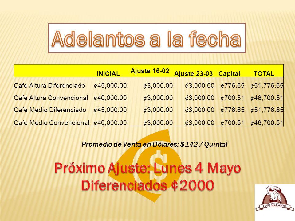 INICIAL Ajuste 16-02 Ajuste 23-03CapitalTOTAL Café Altura Diferenciado¢45,000.00¢3,000.00 ¢776.65¢51,776.65 Café Altura Convencional¢40,000.00¢3,000.00 ¢700.51¢46,700.51 Café Medio Diferenciado¢45,000.00¢3,000.00 ¢776.65¢51,776.65 Café Medio Convencional¢40,000.00¢3,000.00 ¢700.51¢46,700.51 Promedio de Venta en Dólares: $142 / Quintal