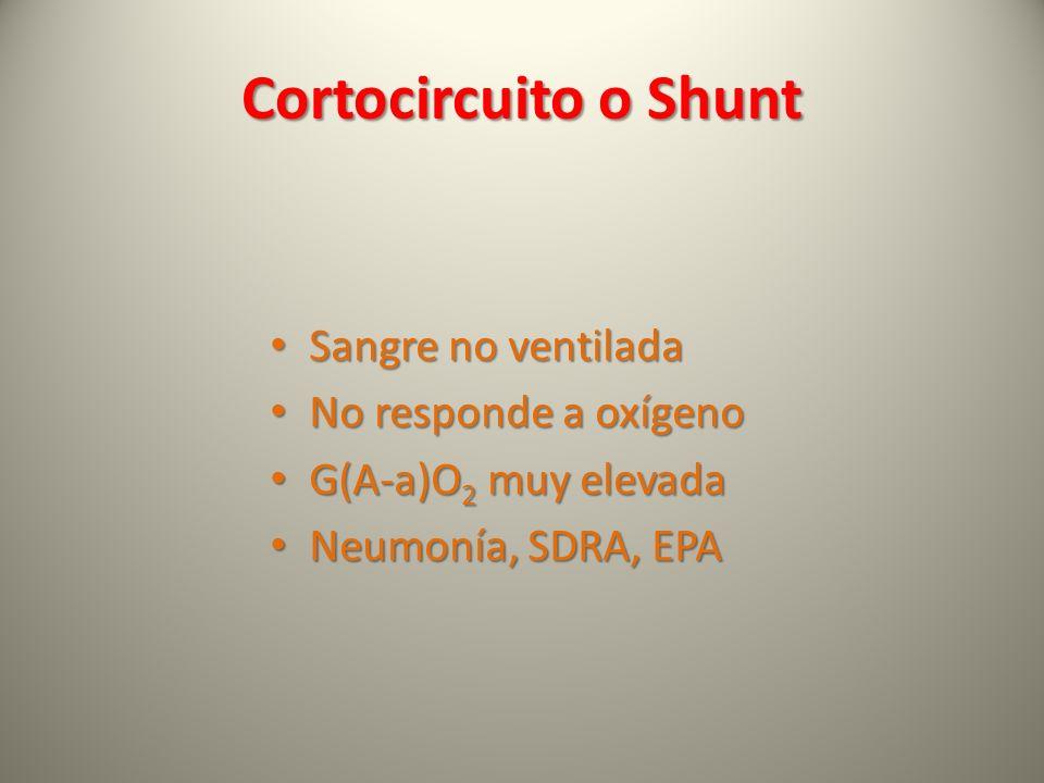 Cortocircuito o Shunt Sangre no ventilada Sangre no ventilada No responde a oxígeno No responde a oxígeno G(A-a)O 2 muy elevada G(A-a)O 2 muy elevada