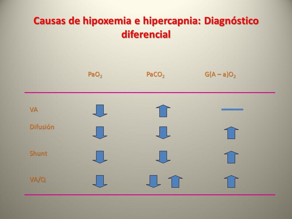 Causas de hipoxemia e hipercapnia: Diagnóstico diferencial PaO 2 PaCO 2 G(A – a)O 2 VADifusiónShuntVA/Q
