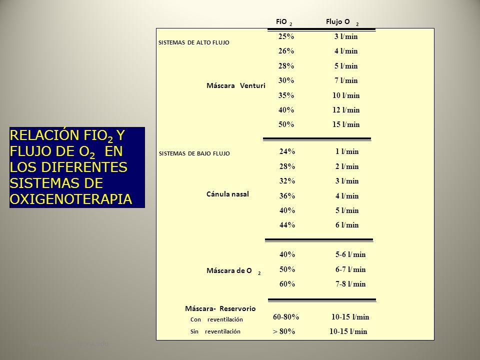 www.reeme.arizona.edu RELACIÓN FIO 2 Y FLUJO DE O 2 EN LOS DIFERENTES SISTEMAS DE OXIGENOTERAPIA FiO 2 Flujo O 2 24% 1 l/min 28% 2 l/min 32% 3 l/min 3