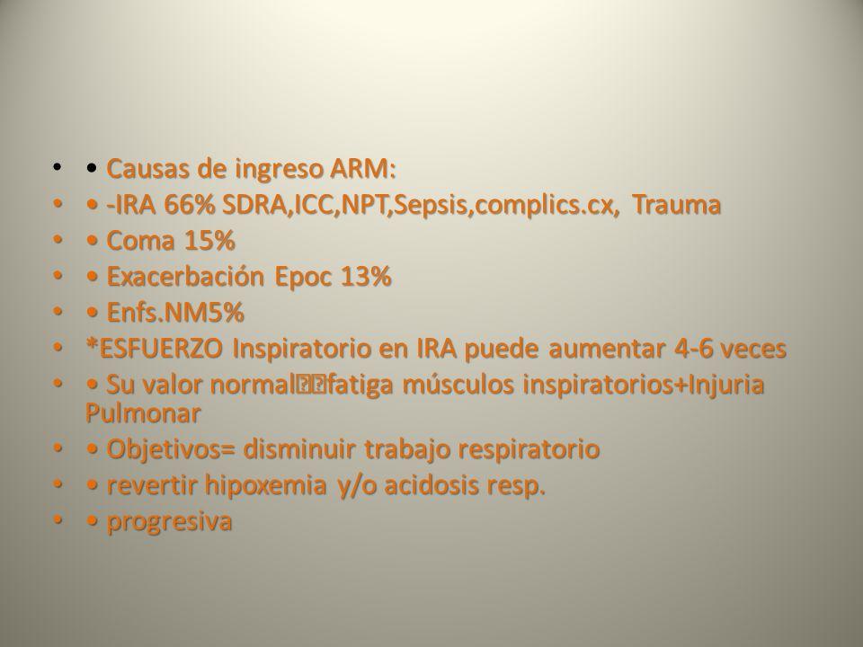 Causas de ingreso ARM: -IRA 66% SDRA,ICC,NPT,Sepsis,complics.cx, Trauma -IRA 66% SDRA,ICC,NPT,Sepsis,complics.cx, Trauma Coma 15% Coma 15% Exacerbació