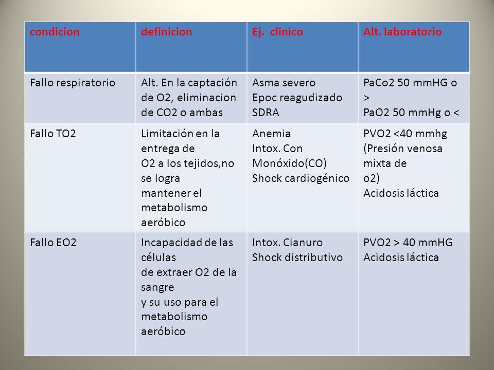 condiciondefinicionEj. clinicoAlt. laboratorio Fallo respiratorioAlt. En la captación de O2, eliminacion de CO2 o ambas Asma severo Epoc reagudizado S