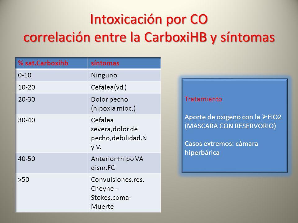 Intoxicación por CO correlación entre la CarboxiHB y síntomas Tratamiento Aporte de oxigeno con la FIO2 (MASCARA CON RESERVORIO) Casos extremos: cámar