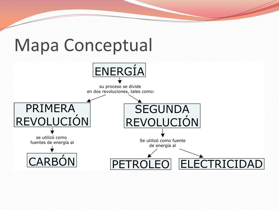 Mapa Conceptual