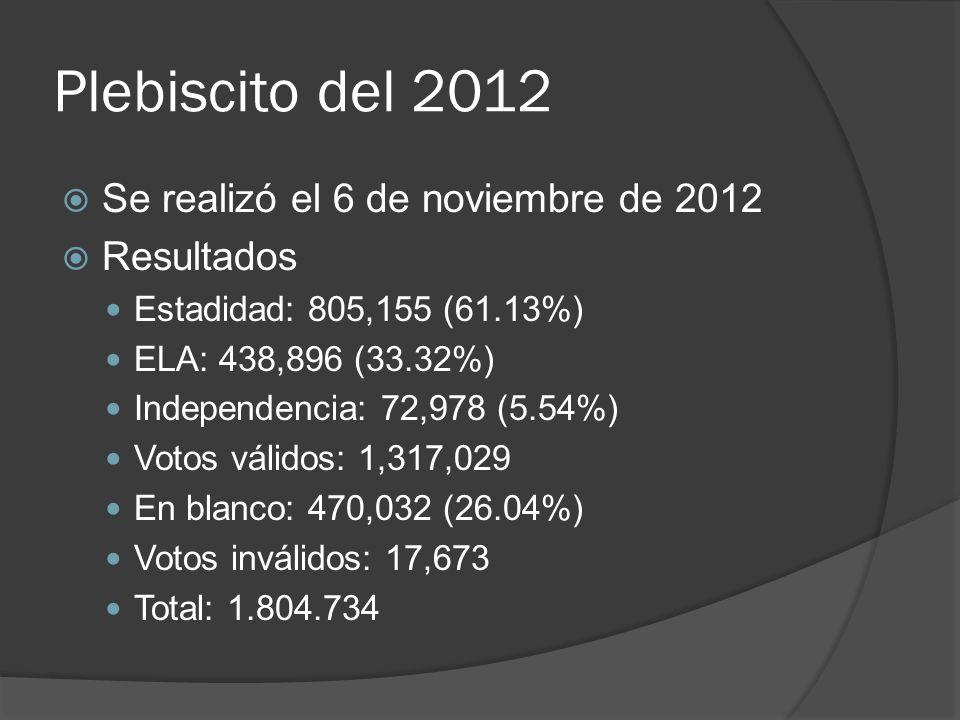 Plebiscito del 2012 Se realizó el 6 de noviembre de 2012 Resultados Estadidad: 805,155 (61.13%) ELA: 438,896 (33.32%) Independencia: 72,978 (5.54%) Vo
