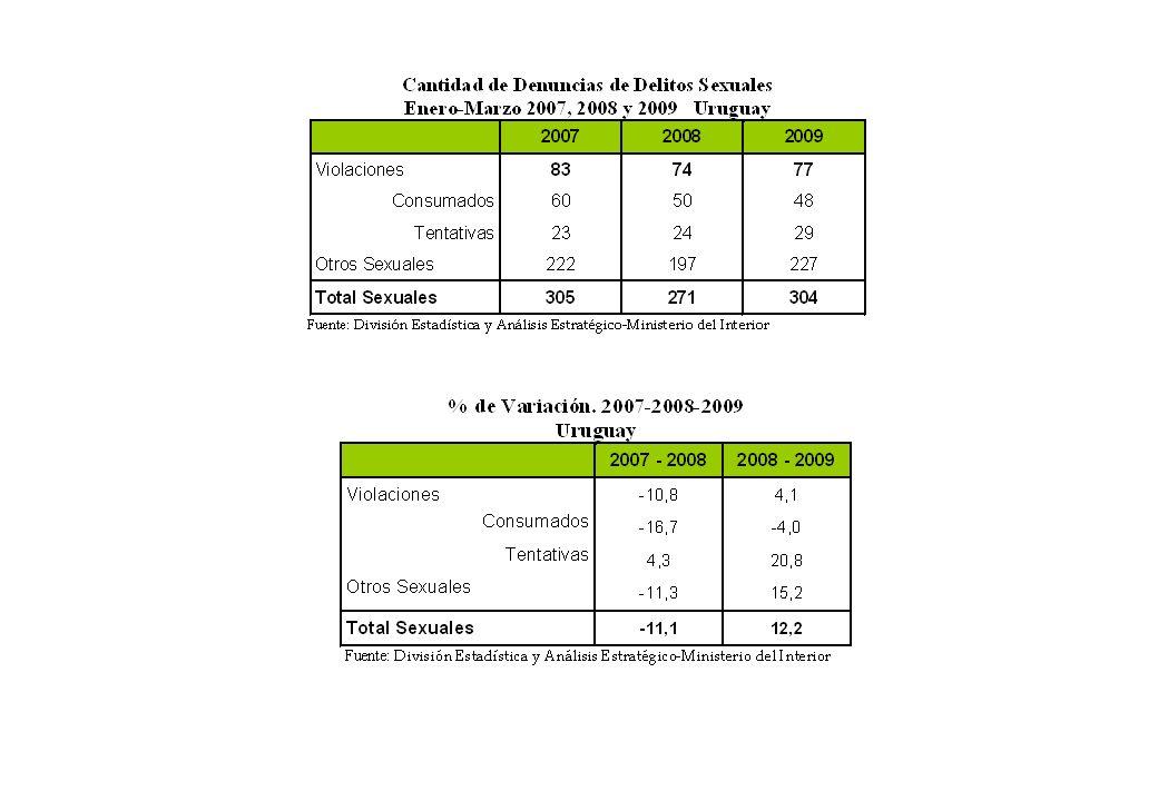 1985-19901990-19951995-20002000-20052005-2009 Homicidios140,70,0-6,2-1,615,0 Lesiones69,3-0,532,215,53,5 Delitos Sexuales33,10,07,853,8-10,6 Hurtos36,23,5-0,794,7-10,4 Rapiñas193,189,238,338,529,6 Daños12,6-11,454,469,53,4 Total Propiedad46,44,25,991,0-8,6 Total Persona48,414,954,545,014,5 Variación porcentual para los principales delitos por periodo Fuente: División de Estadísticas y Análisis Estratégico-Ministerio del Interior