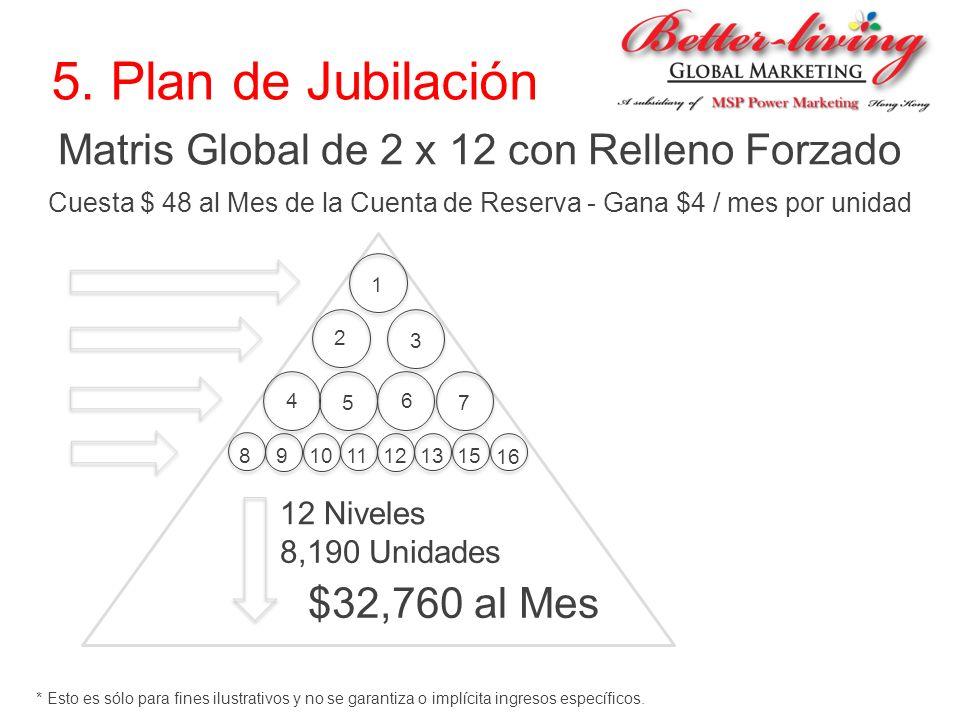 5. Plan de Jubilación Matris Global de 2 x 12 con Relleno Forzado Cuesta $ 48 al Mes de la Cuenta de Reserva - Gana $4 / mes por unidad 1 2 3 4 5 6 7