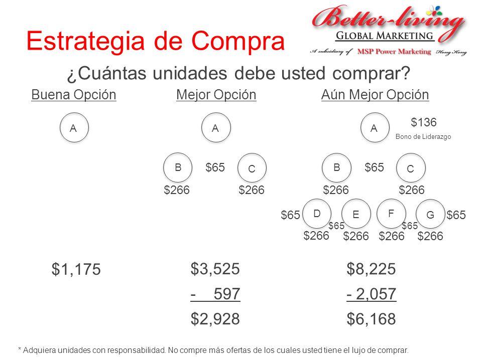 Estrategia de Compra ¿Cuántas unidades debe usted comprar? A A B C $1,175 $266 Buena Opción Mejor Opción A B C D E F G Aún Mejor Opción $3,525 $266 $6