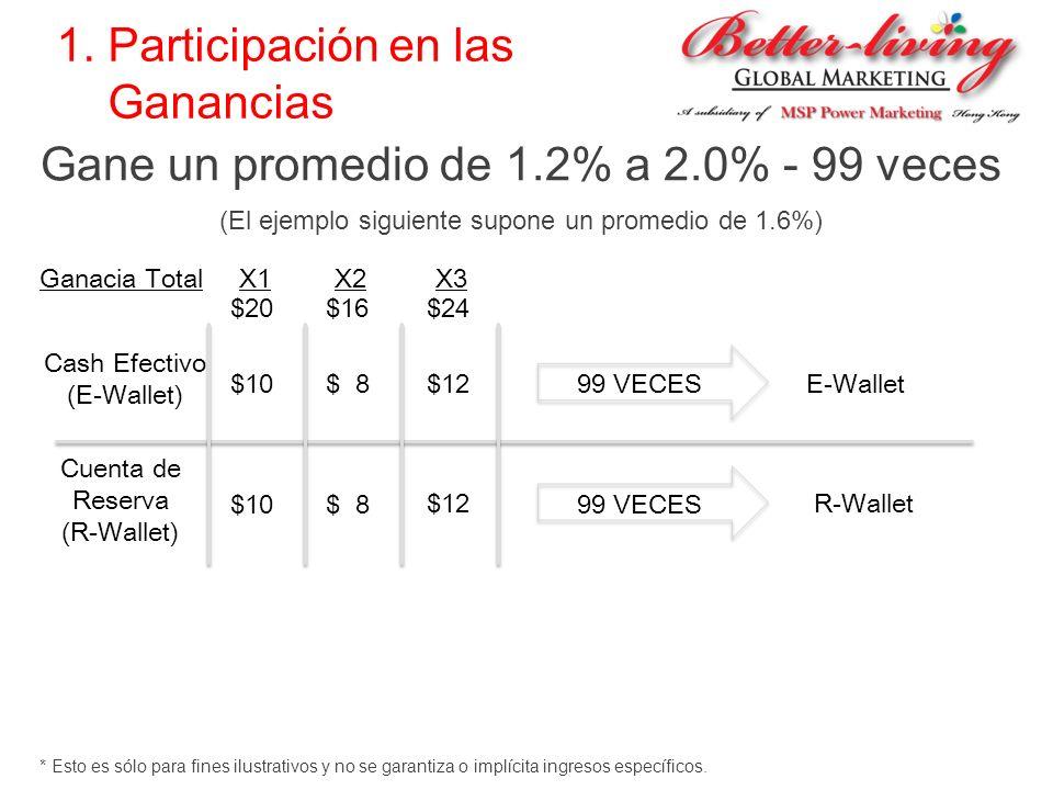1. Participación en las Ganancias Gane un promedio de 1.2% a 2.0% - 99 veces (El ejemplo siguiente supone un promedio de 1.6%) E-Wallet X3 X2X1Ganacia