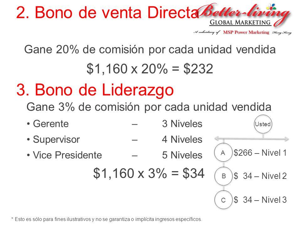 2. Bono de venta Directa Gane 20% de comisión por cada unidad vendida $1,160 x 20% = $232 3. Bono de Liderazgo Gane 3% de comisión por cada unidad ven