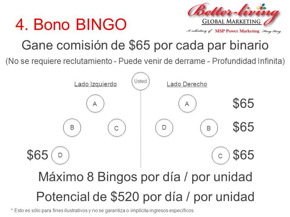4. Bono BINGO Gane comisión de $65 por cada par binario (No se requiere reclutamiento - Puede venir de derrame - Profundidad Infinita) Usted A B C D A