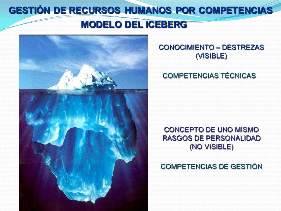 MODELO DEL ICEBERG GESTIÓN DE RECURSOS HUMANOS POR COMPETENCIAS CONOCIMIENTO – DESTREZAS (VISIBLE) CONCEPTO DE UNO MISMO RASGOS DE PERSONALIDAD (NO VISIBLE) COMPETENCIAS TÉCNICAS COMPETENCIAS DE GESTIÓN