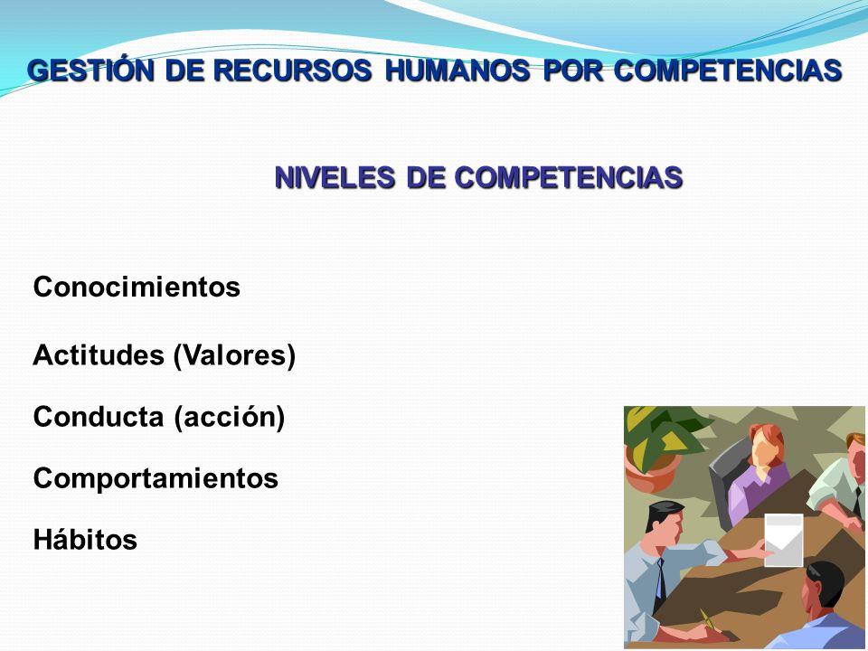NIVELES DE COMPETENCIAS Conocimientos Actitudes (Valores) Conducta (acción) Comportamientos Hábitos GESTIÓN DE RECURSOS HUMANOS POR COMPETENCIAS