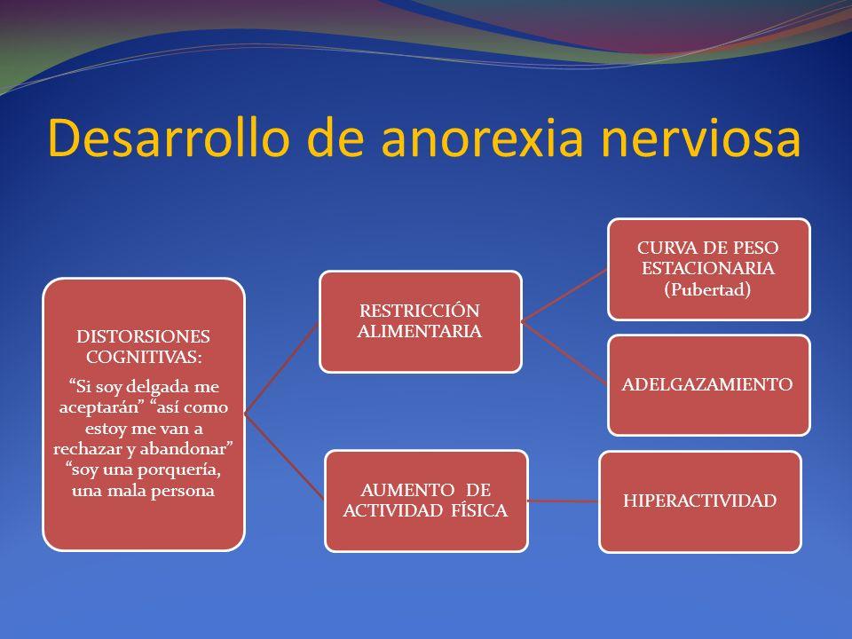 Desarrollo de anorexia nerviosa DISTORSIONES COGNITIVAS: Si soy delgada me aceptarán así como estoy me van a rechazar y abandonar soy una porquería, una mala persona RESTRICCIÓN ALIMENTARIA CURVA DE PESO ESTACIONARIA (Pubertad) ADELGAZAMIENTO AUMENTO DE ACTIVIDAD FÍSICA HIPERACTIVIDAD