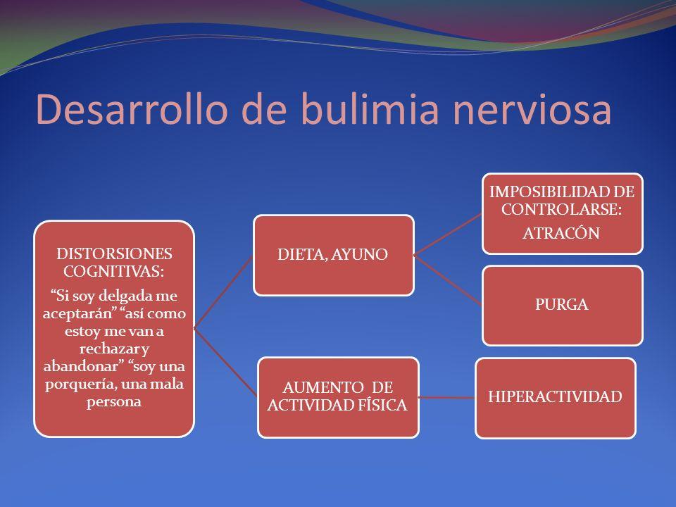 Desarrollo de bulimia nerviosa DISTORSIONES COGNITIVAS: Si soy delgada me aceptarán así como estoy me van a rechazar y abandonar soy una porquería, una mala persona DIETA, AYUNO IMPOSIBILIDAD DE CONTROLARSE: ATRACÓN PURGA AUMENTO DE ACTIVIDAD FÍSICA HIPERACTIVIDAD