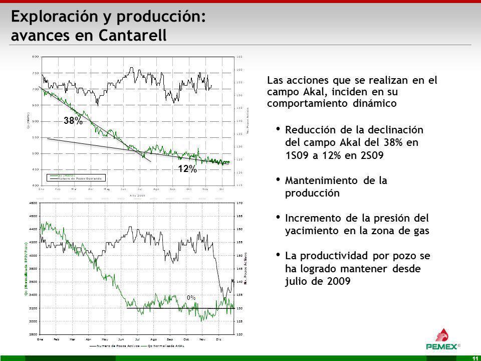 11 Exploración y producción: avances en Cantarell Reducción de la declinación del campo Akal del 38% en 1S09 a 12% en 2S09 Mantenimiento de la producc