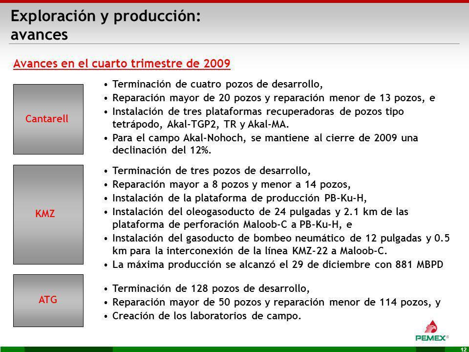 12 Exploración y producción: avances Terminación de 128 pozos de desarrollo, Reparación mayor de 50 pozos y reparación menor de 114 pozos, y Creación