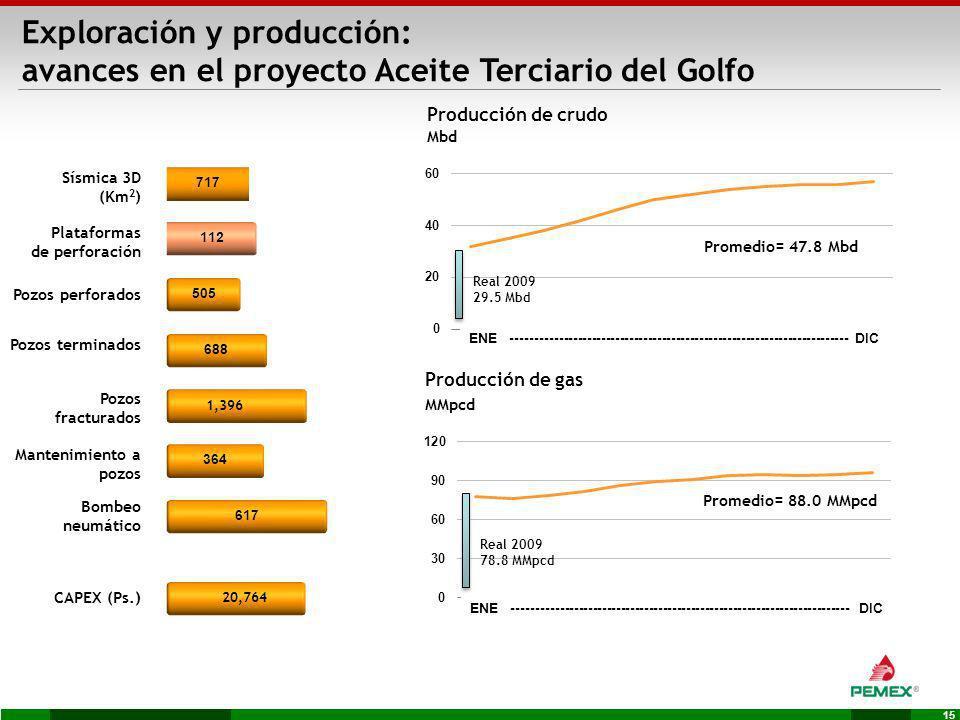 15 Exploración y producción: avances en el proyecto Aceite Terciario del Golfo Sísmica 3D (Km 2 ) Pozos perforados Pozos terminados Pozos fracturados
