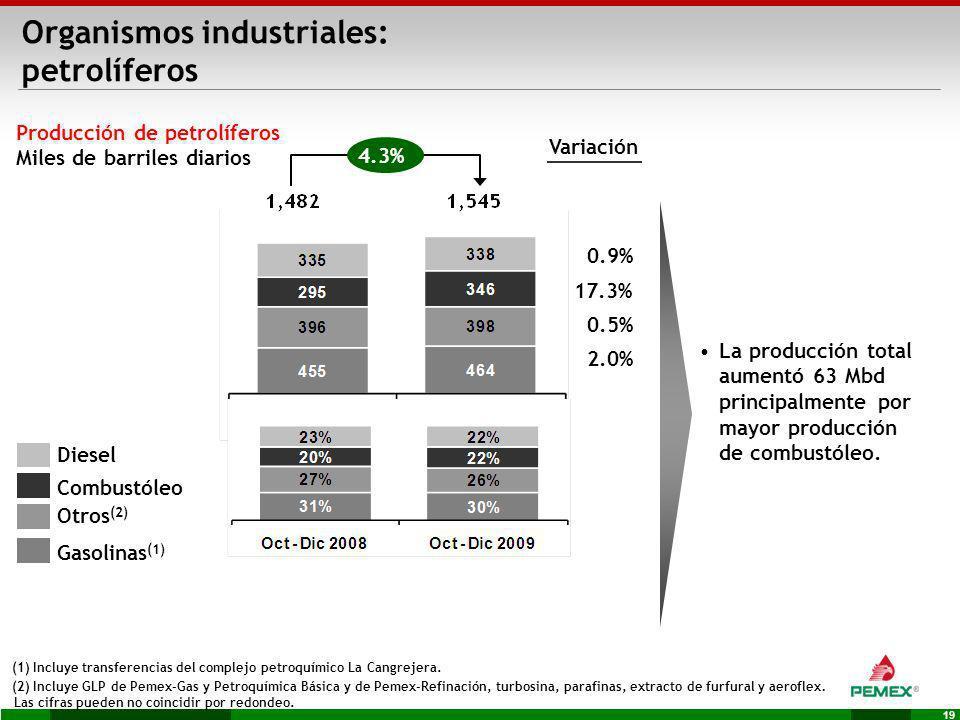 19 Producción de petrolíferos Miles de barriles diarios Variación (1) Incluye transferencias del complejo petroquímico La Cangrejera. (2) Incluye GLP