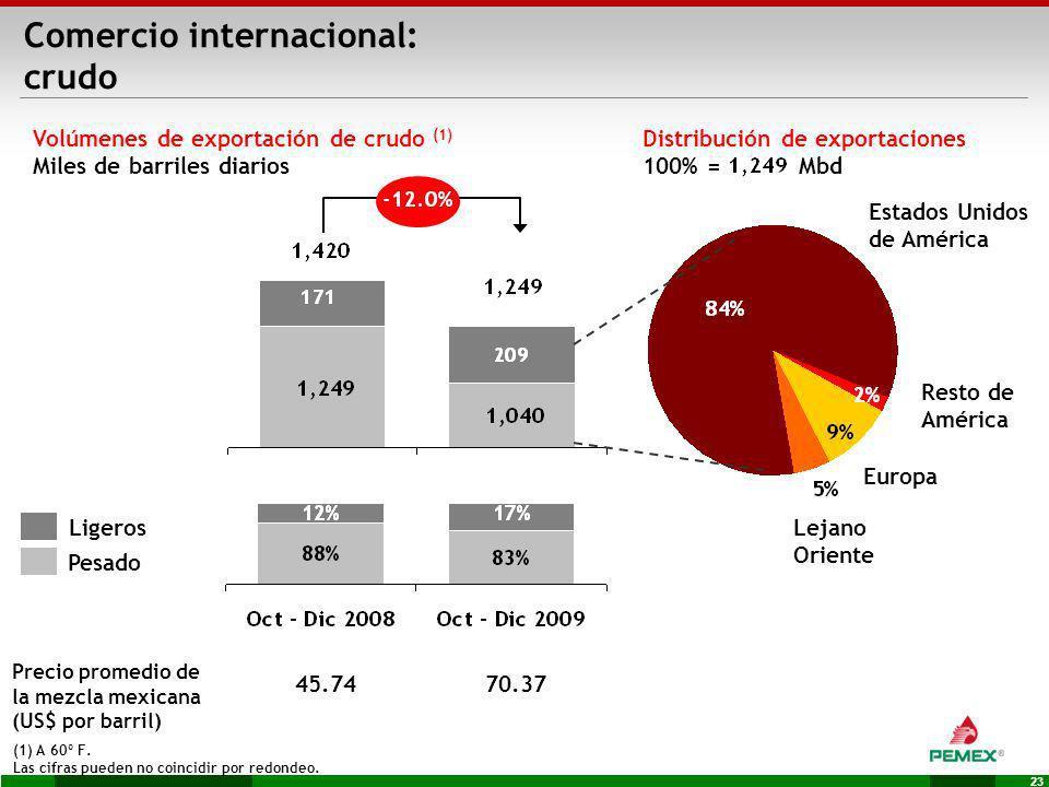 23 Distribución de exportaciones 100% = Mbd Volúmenes de exportación de crudo (1) Miles de barriles diarios Estados Unidos de América (1) A 60º F. Las