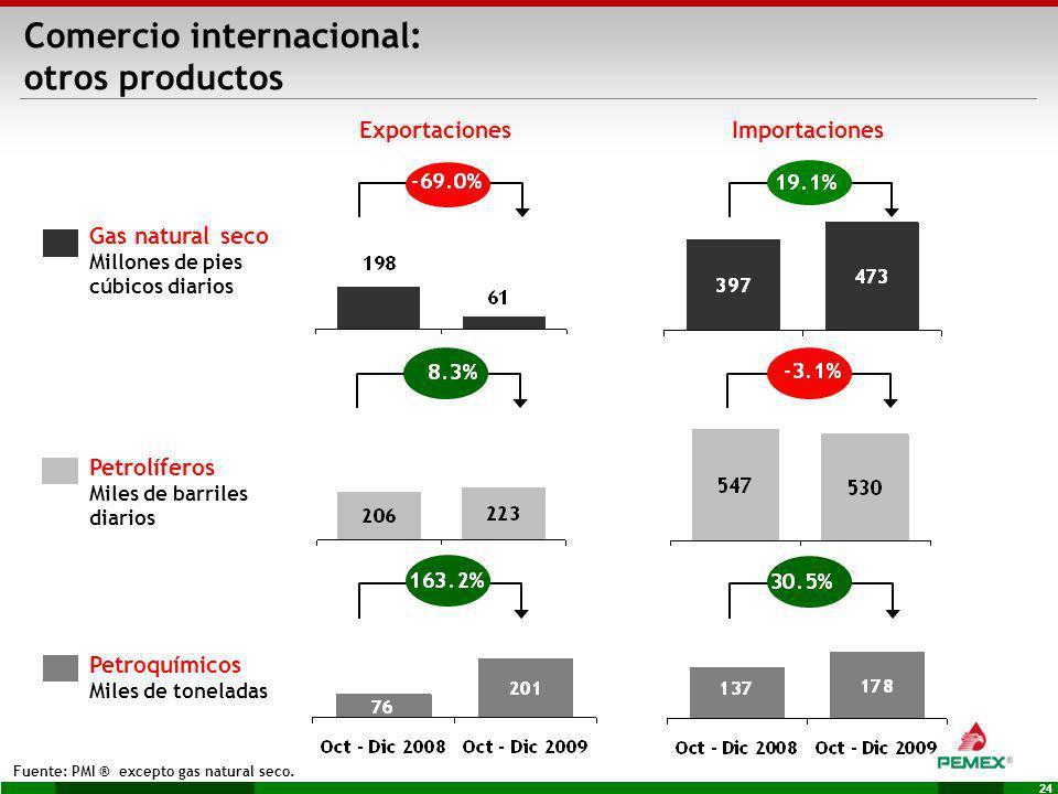 24 Petrolíferos Miles de barriles diarios Petroquímicos Miles de toneladas Gas natural seco Millones de pies cúbicos diarios ExportacionesImportacione