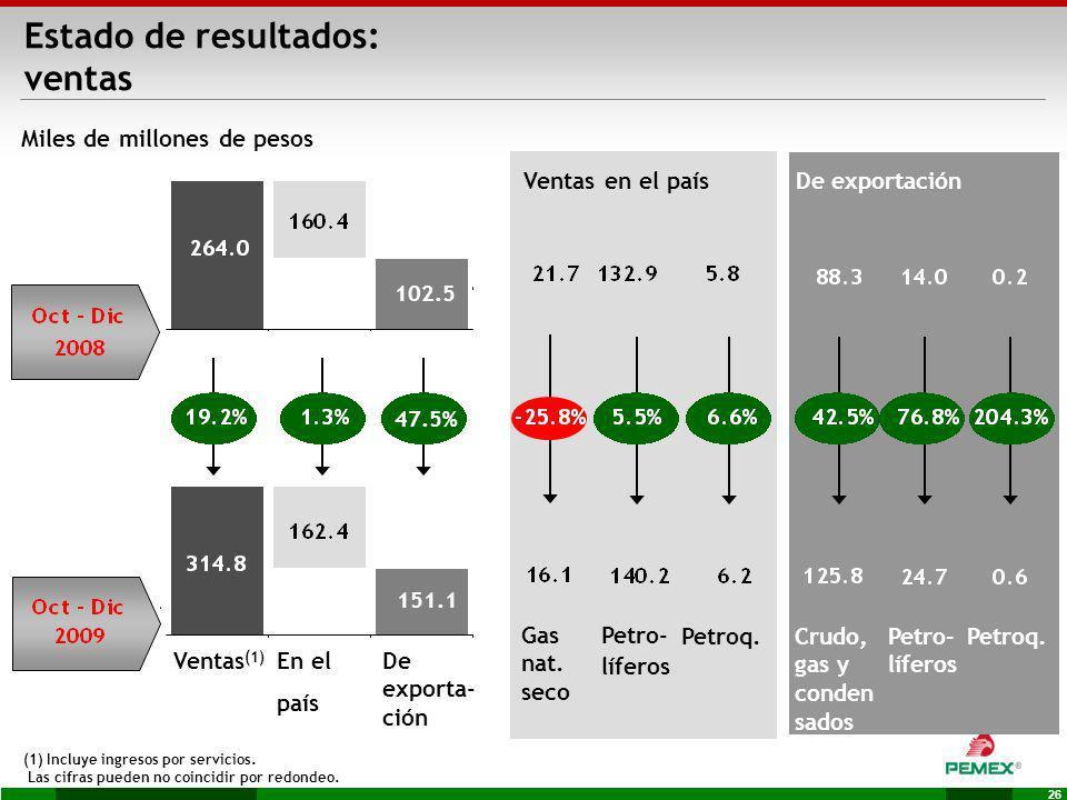 26 Ventas en el paísDe exportación (1) Incluye ingresos por servicios. Las cifras pueden no coincidir por redondeo. Miles de millones de pesos Ventas