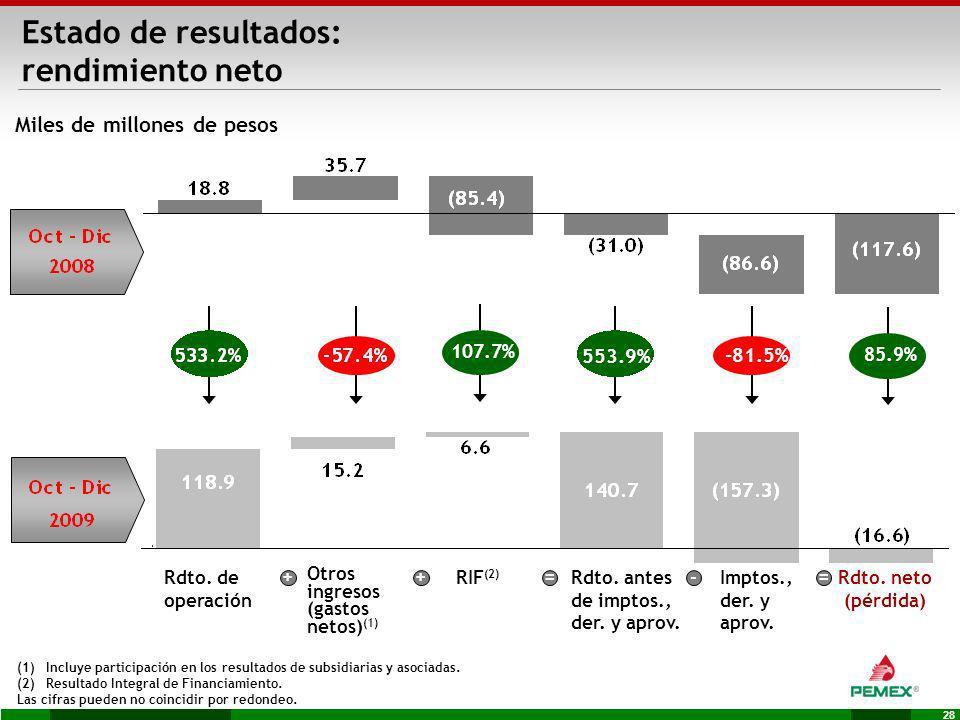 28 Miles de millones de pesos RIF (2) Rdto. antes de imptos., der. y aprov. Imptos., der. y aprov. (1)Incluye participación en los resultados de subsi