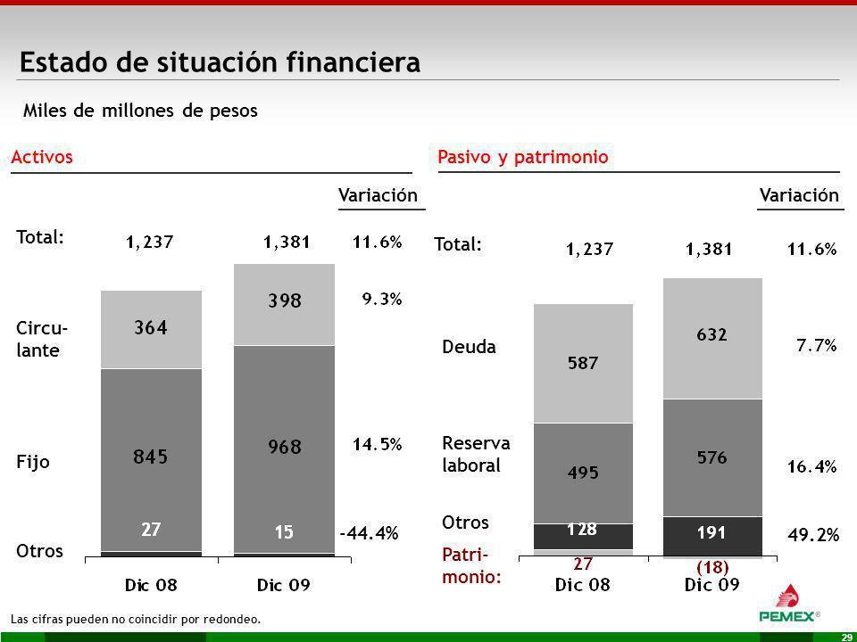29 Activos Fijo Otros Variación Deuda Reserva laboral Otros Pasivo y patrimonio Variación Patri- monio: Las cifras pueden no coincidir por redondeo. M