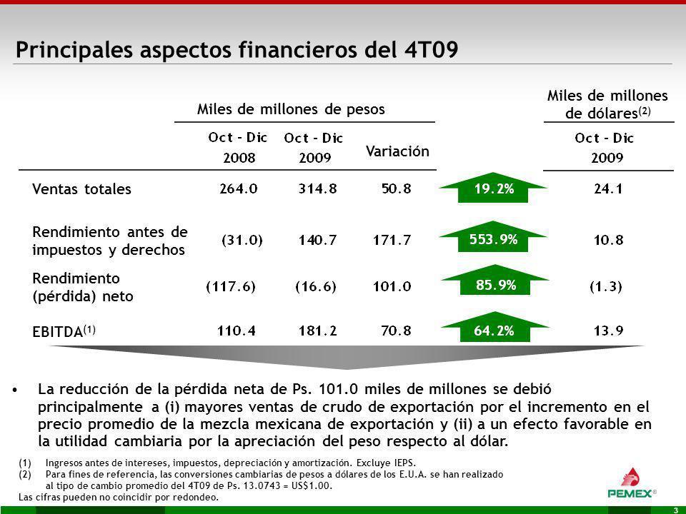 3 EBITDA (1) Miles de millones de pesos Miles de millones de dólares (2) Rendimiento (pérdida) neto (1)Ingresos antes de intereses, impuestos, depreci
