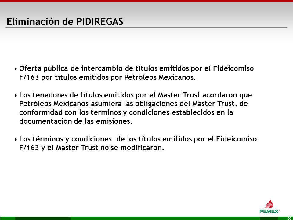 33 Oferta pública de intercambio de títulos emitidos por el Fideicomiso F/163 por títulos emitidos por Petróleos Mexicanos. Los tenedores de títulos e
