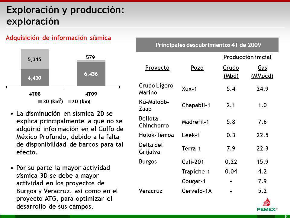 6 Exploración y producción: exploración Adquisición de información sísmica La disminución en sísmica 2D se explica principalmente a que no se adquirió