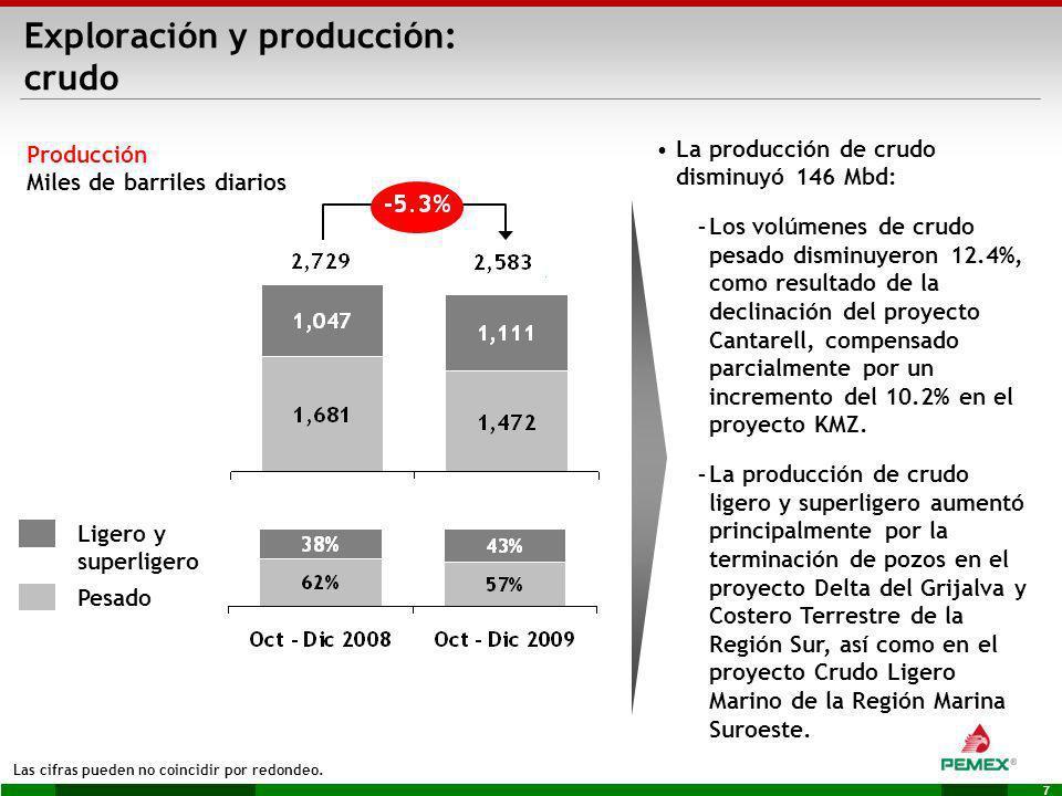 7 Exploración y producción: crudo Producción Miles de barriles diarios Las cifras pueden no coincidir por redondeo. La producción de crudo disminuyó 1