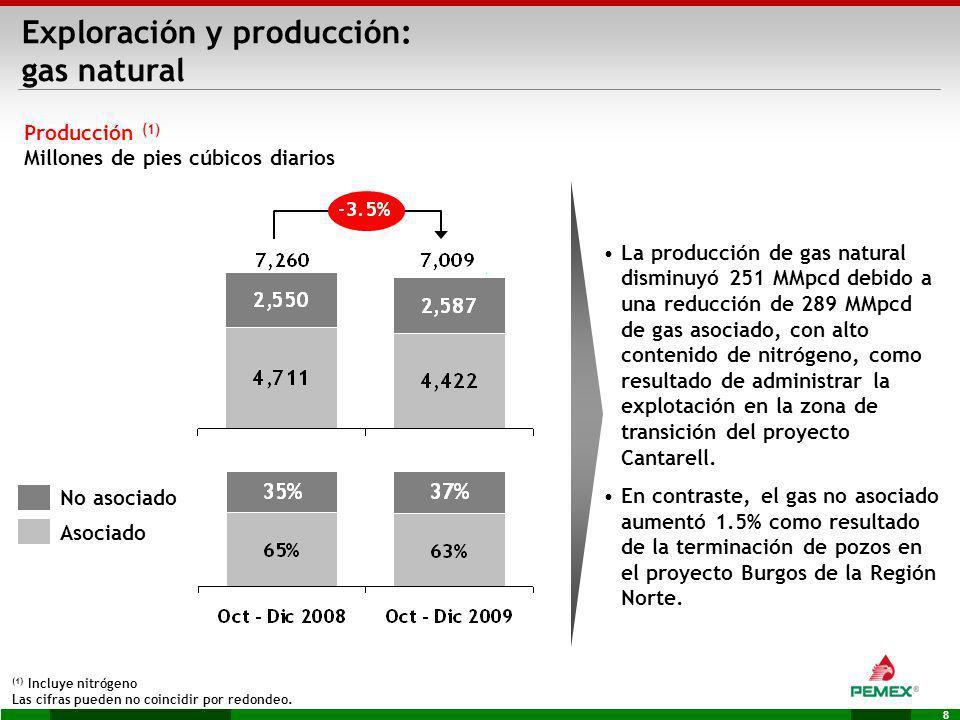 8 Asociado No asociado La producción de gas natural disminuyó 251 MMpcd debido a una reducción de 289 MMpcd de gas asociado, con alto contenido de nit