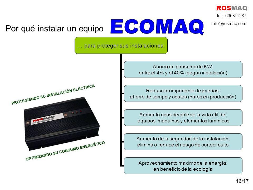 Por qué instalar un equipo … para proteger sus instalaciones: Ahorro en consumo de KW: entre el 4% y el 40% (según instalación) Reducción importante de averías: ahorro de tiempo y costes (paros en producción) Aumento considerable de la vida útil de: equipos, máquinas y elementos lumínicos Aumento de la seguridad de la instalación: elimina o reduce el riesgo de cortocircuito Aprovechamiento máximo de la energía: en beneficio de la ecología ROSMAQ Tel.: 696811287 info@rosmaq.com 16/17