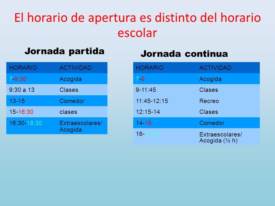 El horario de apertura es distinto del horario escolar HORARIOACTIVIDAD 7-9:30Acogida 9:30 a 13Clases 13-15Comedor 15-16:30clases 16:30-18:30Extraesco