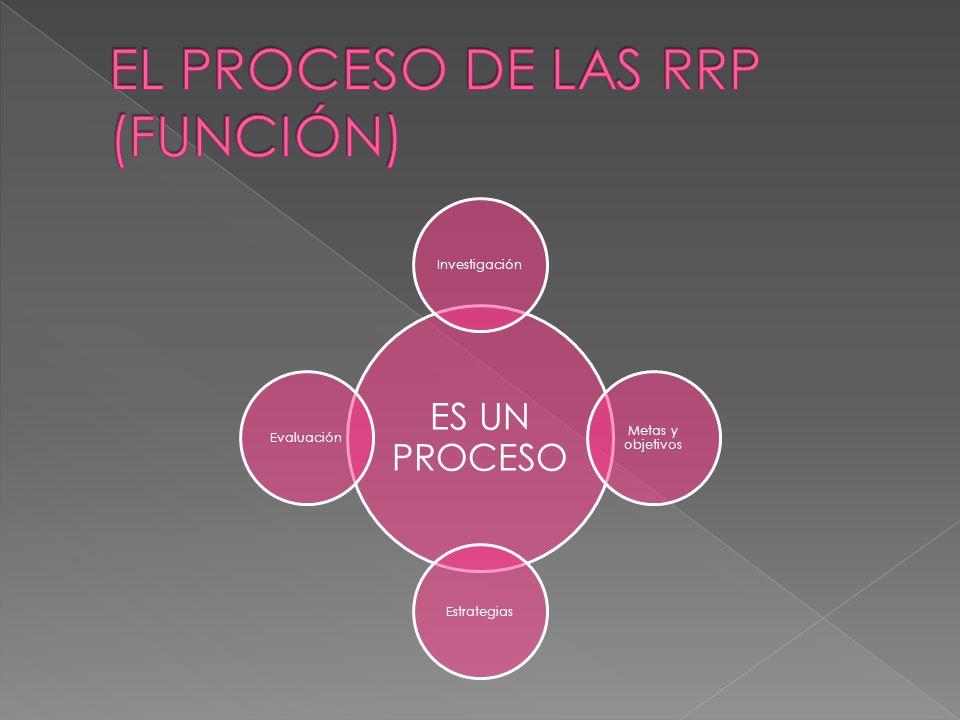 Incluye la identificación y el conocimiento tales como: El cliente u organización que Tiene un problema real o potencial para ser resuleto, que implica Uno o más de sus públicos