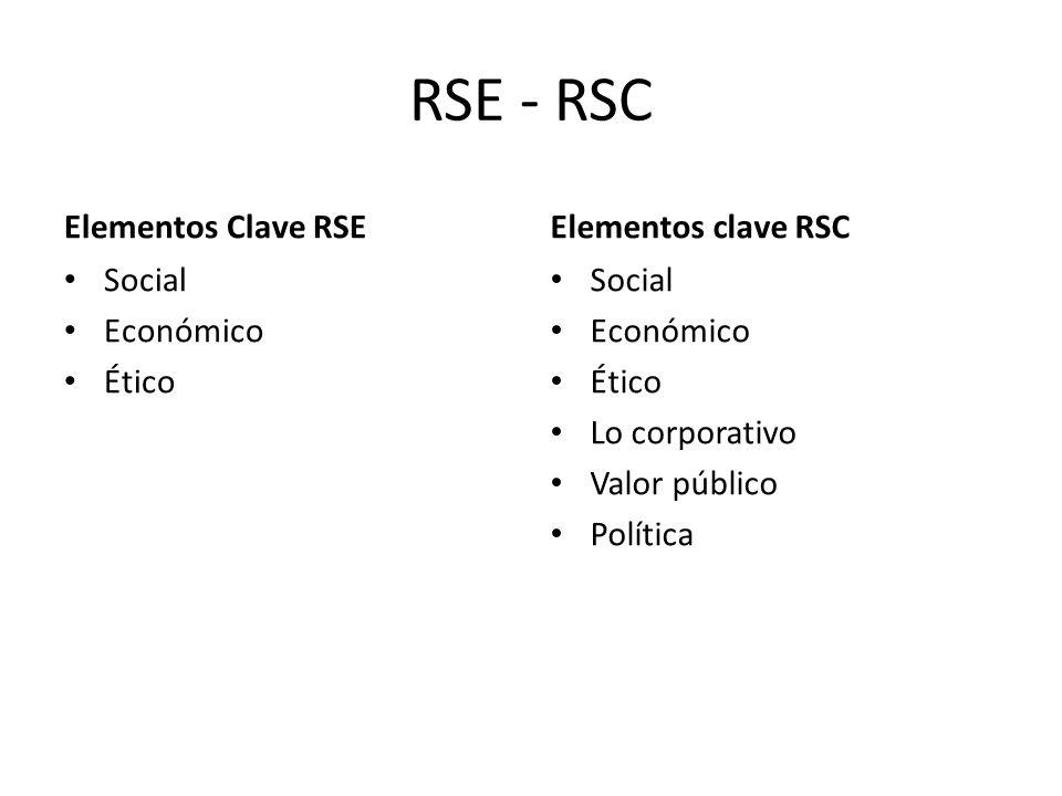 RSE - RSC Elementos Clave RSE Social Económico Ético Elementos clave RSC Social Económico Ético Lo corporativo Valor público Política